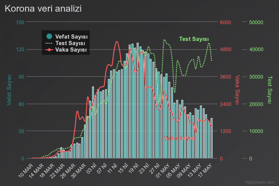 Korona verileri analizi